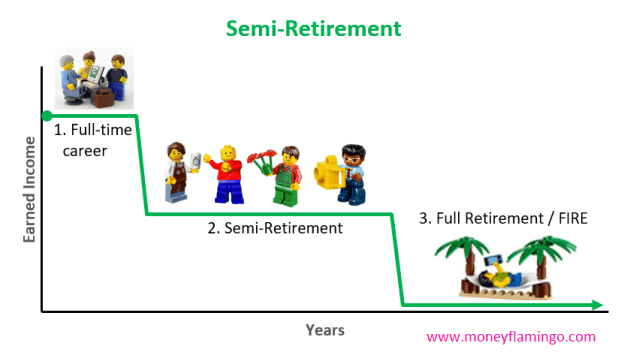 Semi-Retirement is a step between your full-time career and full or traditional retirement (FIRE).