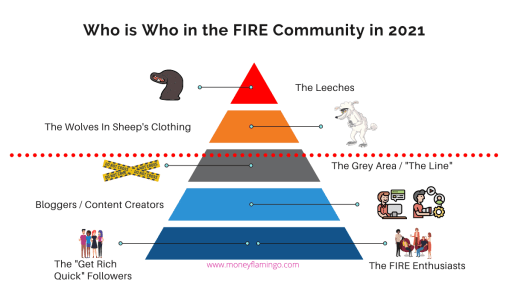 """The FIRE Community in 2021 consists of various groups with different motives. The majority of FIRE Enthusiasts are interested in sharing knowledge and helping, while other groups are looking for a quick way to make money. There are bloggers, content creators and so-called """"finfluencers"""" with different agendas and it can be hard to know why someone has joined the movement."""