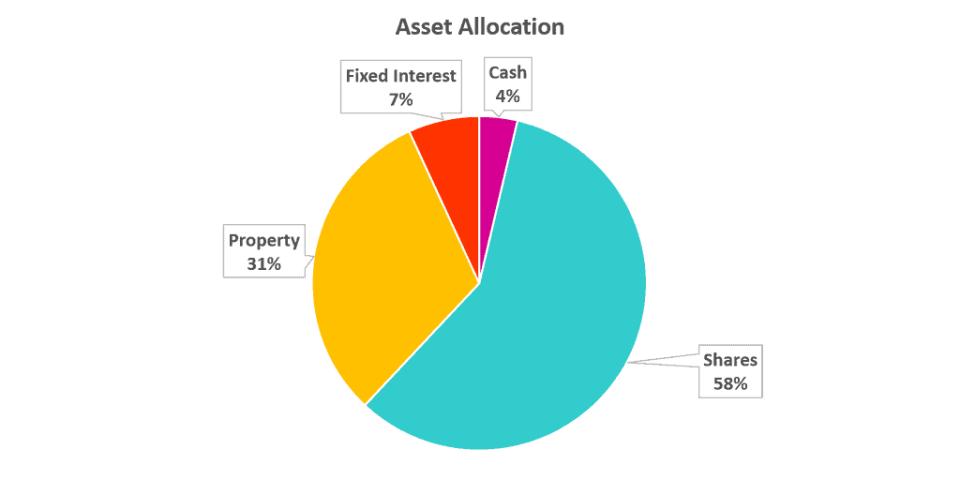 Money Flamingo FIRE asset allocation October 2021