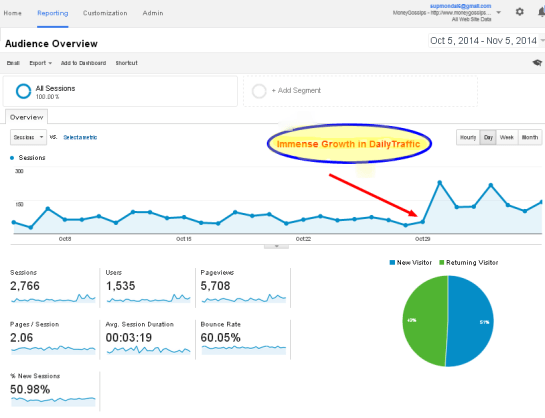 Audience Overview  Google Analytics 2nd Month