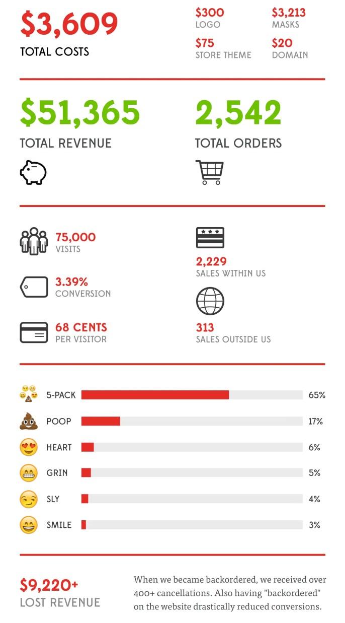 emoji masks final stats