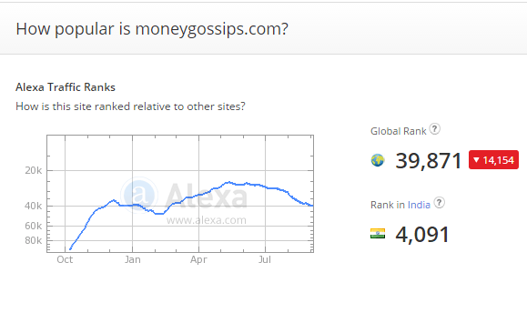 Alexa report MoneyGossips