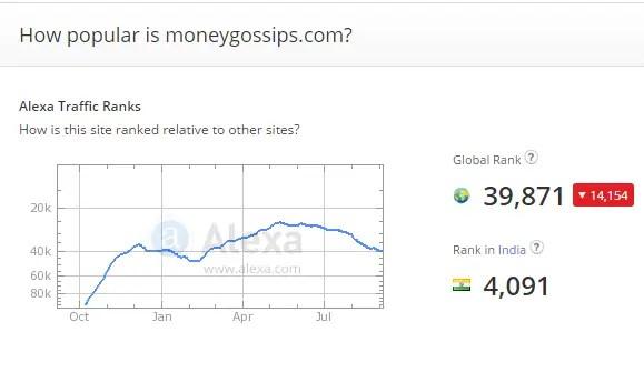 Alexa report MoneyGossips