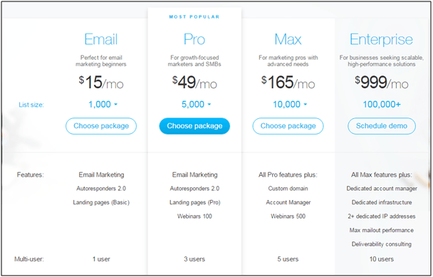 GetResponse Pricing - GetResponse Vs LeadPages