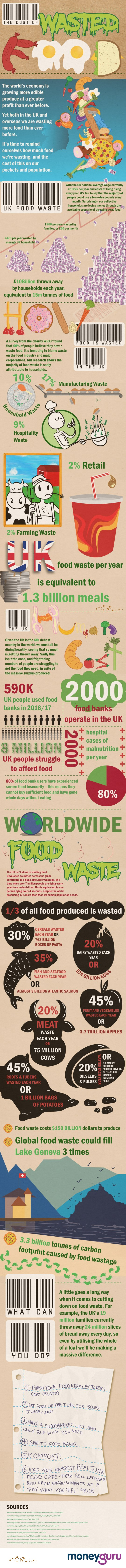 Cost of Wasted Food Infographic