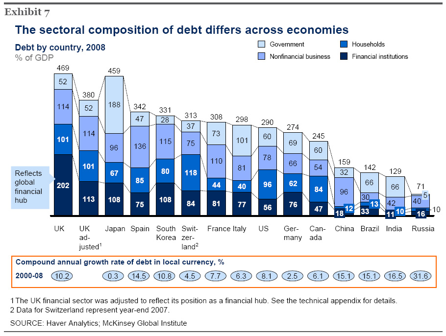 Britain - A World Leader In Indebtedness! (Source McKinsey Reports). Alt image URL - http://goo.gl/k6soE