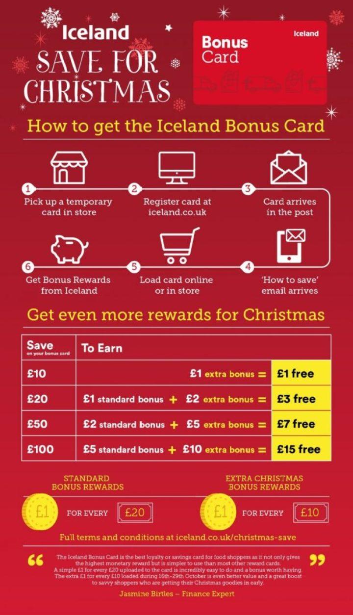 Iceland Bonus Card Infographic