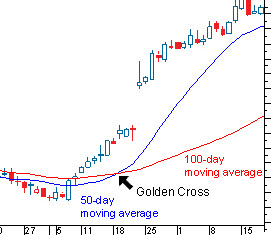 The Combined Powers of a Death Cross & a Golden Cross