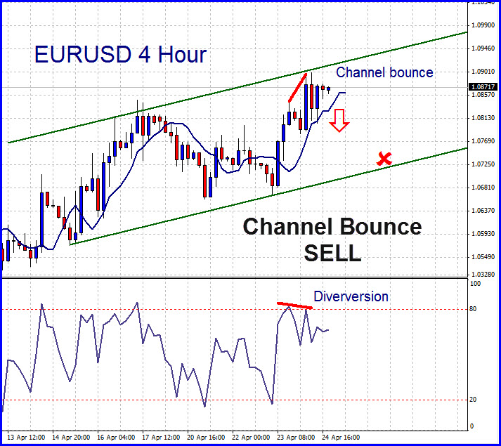 Channel bounce sell