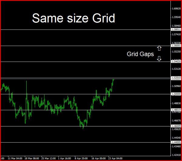 Forex grid strategy