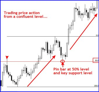 Free Forex Course on Pin Bar Formations. No indicators