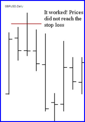 Pin bar stopp loss result