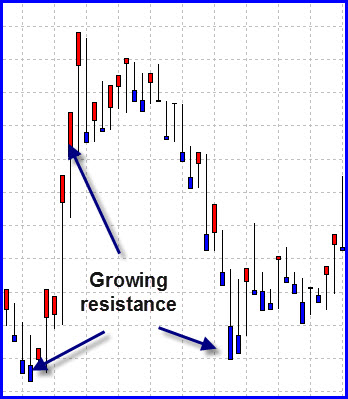 resistance charts