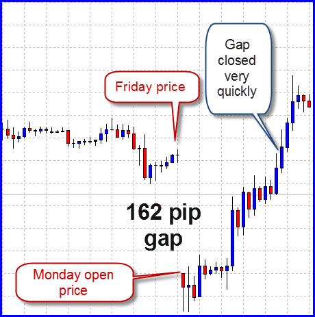 Trading the MT4 Forex Weekend Gap trade