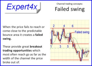channel trading failed swing