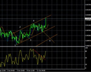 forex channel trading 6