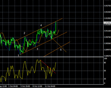 forexchanneltrading6