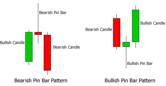 Bullish and Bearish Pin bar Indicator signals