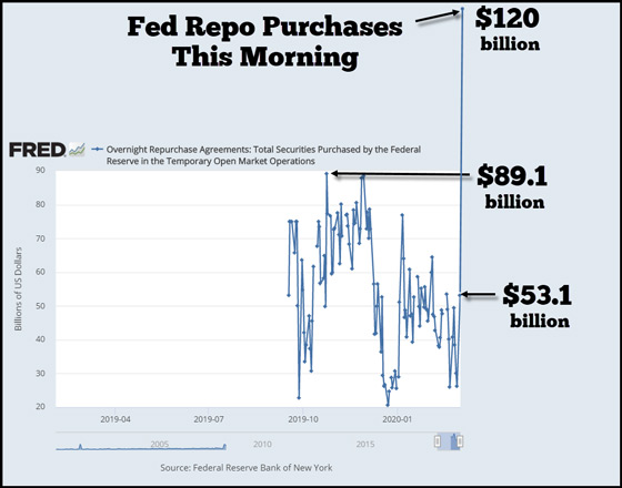 Fed Repo Purchases Chart (March 2, 2020) - FRED Chart