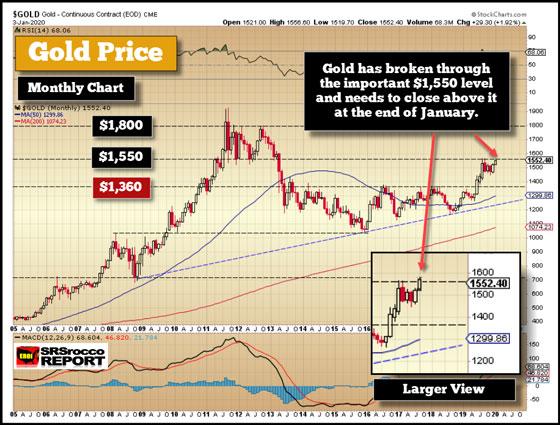 Gold Price (January 3, 2020) - Gold Broke Through $1,550 Level