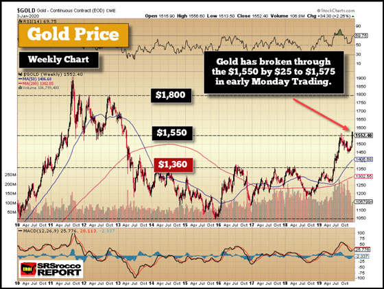 Gold Price (January 3, 2020) - Gold Broke Through $1,550 Level (Weekly Chart)