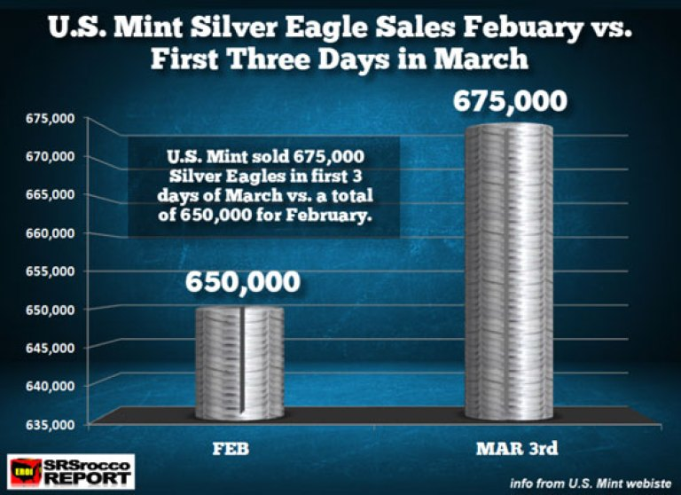 U.S. Mint Silver Eagle Sales Feb vs First 3 Days in March