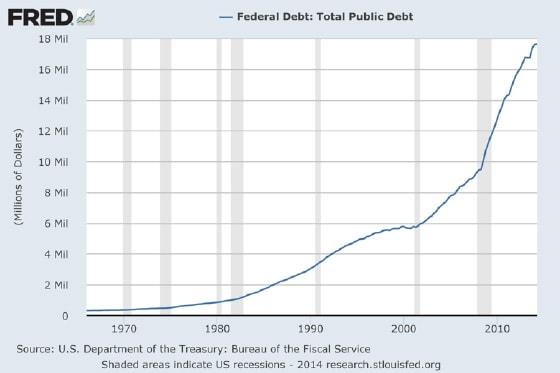 Federal Debt: Total Public Debt