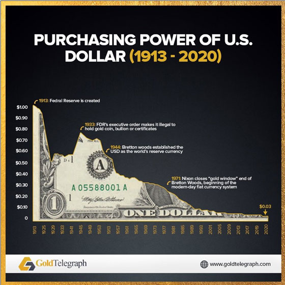 Purchasing Power of U.S. Dollar (1913 - 2020)