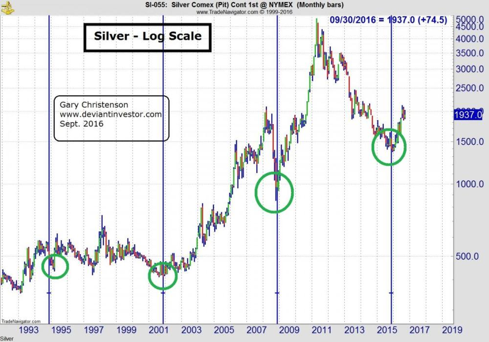 medium resolution of silver cycles