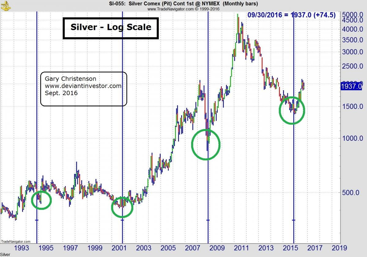hight resolution of silver cycles