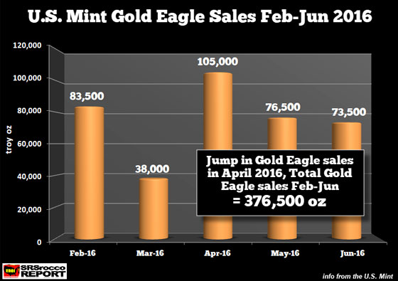 U.S. Mint Gold Eagle Sales Feb-June 2016