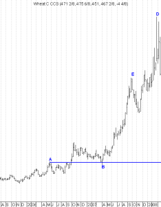 also wheat price charts trade setups that work rh sirenproductionsfo