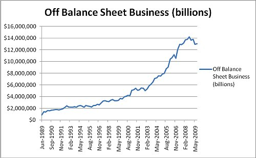 "$13 Trillion - AU Banks' Off Balance Sheet ""assets"""