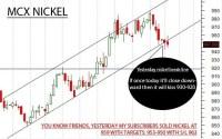 New update: MCX Nickel, Gold, Zinc, Crude oil and Silver ...