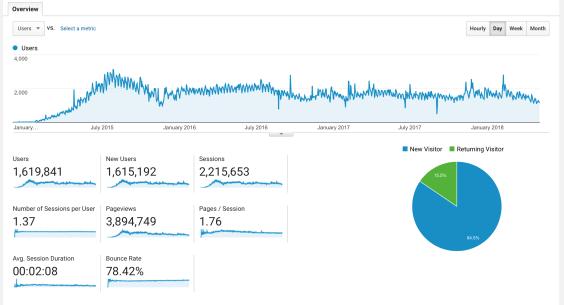 A screenshot of the Google Analytics dashboard