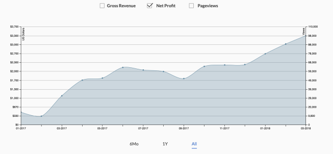 A profitability graph that is trending up