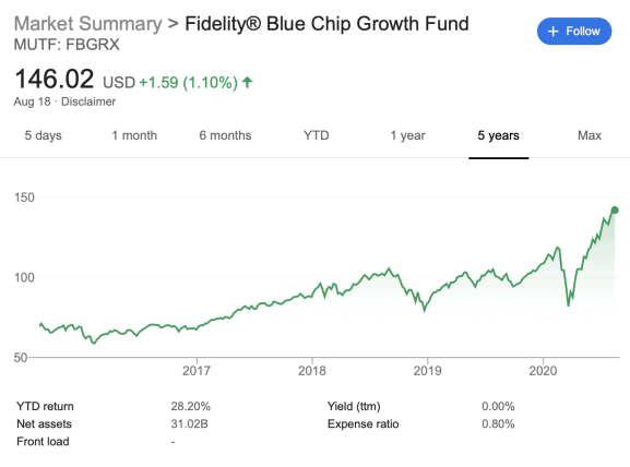 Fidelity Blue Chip Growth Graph, Best Way To Invest $5000