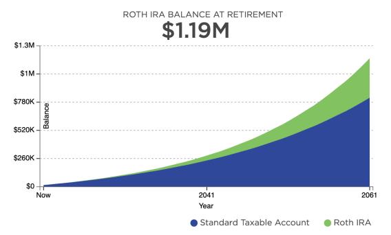 Roth IRA Growth At Age 25
