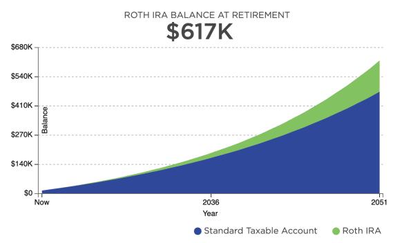Roth IRA Growth At Age 35