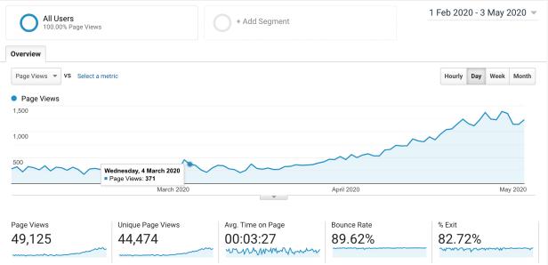 How to flip a website analytics
