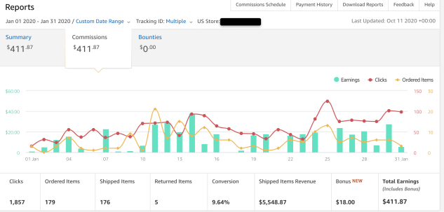 Amazon Commission Earnings