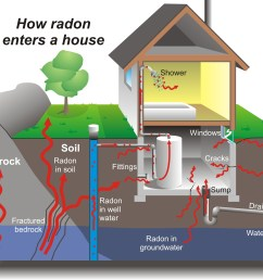 radon mitigation system do it yourself or hire somebody  [ 1784 x 1576 Pixel ]