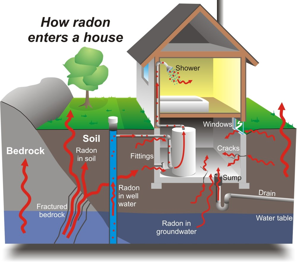 medium resolution of radon mitigation system do it yourself or hire somebody
