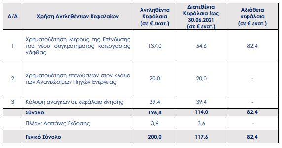 motor-oil-pos-diatethikan-ta-200-ekat-eyro-toy-omologiakoy-daneioy0