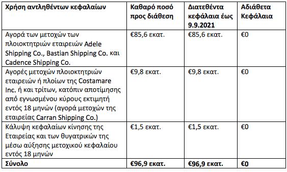 costamare-ayxisi-metochikoy-kefalaioy-se-treis-thygatrikes0