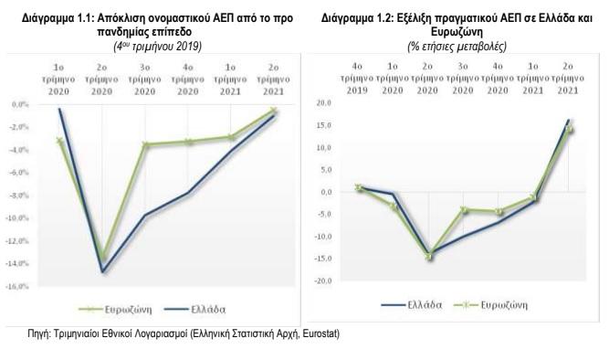 proypologismos-2022-anaptyxi-6-1-to-2021-amp-8211-kalyptei-ta-2-3-ton-apoleion-tis-pandimias0