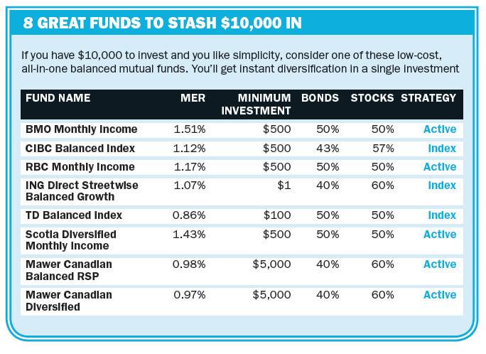 Where To Invest 10 000 Moneysense