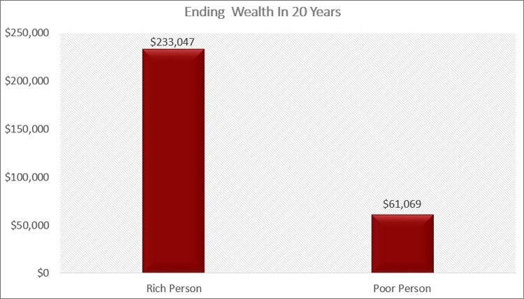 Ending Value Of Wealth