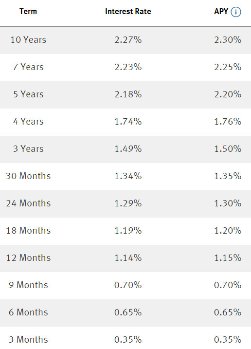 Discover Bank's IRA Rates Beats Your Local Bank!
