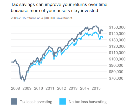 Schwab Intelligent Portfolios Tax Loss Harvesting